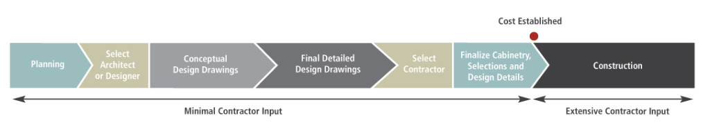 Design Bid Build Chart